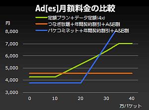 Ad[es]料金プラン(パケコミネット)