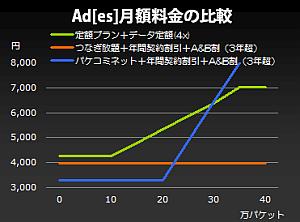 Ad[es]料金プラン(パケコミネット・3年超)